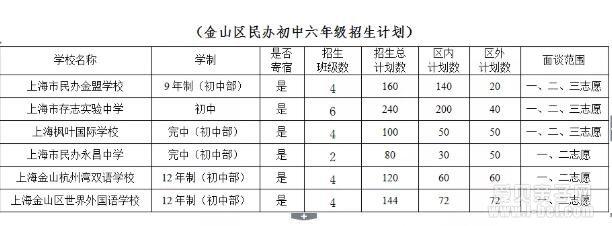 2019年上海各区优质民办中学小升初招生计划汇总