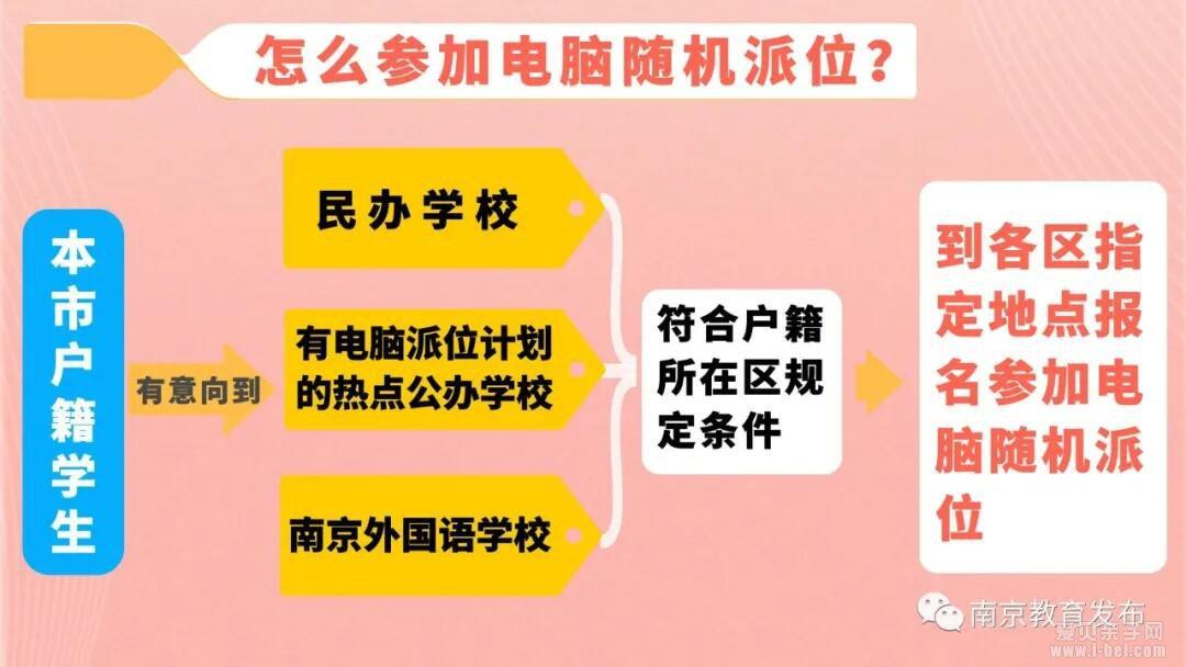 2021年南京市义务教育幼升小小升初招生入学政策公布